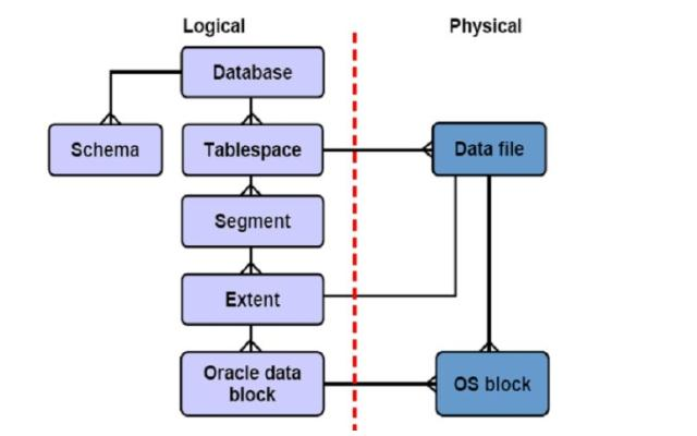 oracle逻辑架构图