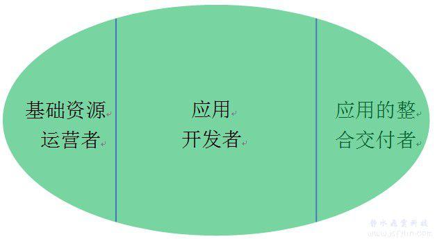 云计算产业的橄榄型结构