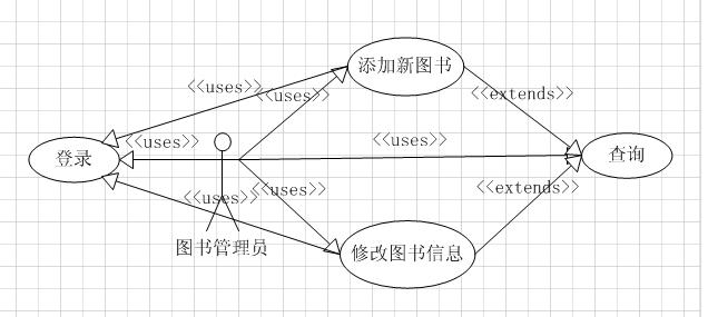 图书管理系统的uml用例图是这样吗?