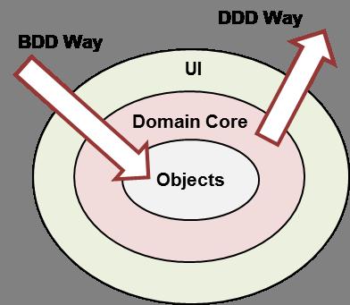 行为驱动开发与领域驱动设计相结合