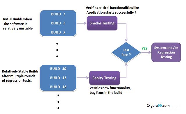 Sanity_Smoke_Testing.png