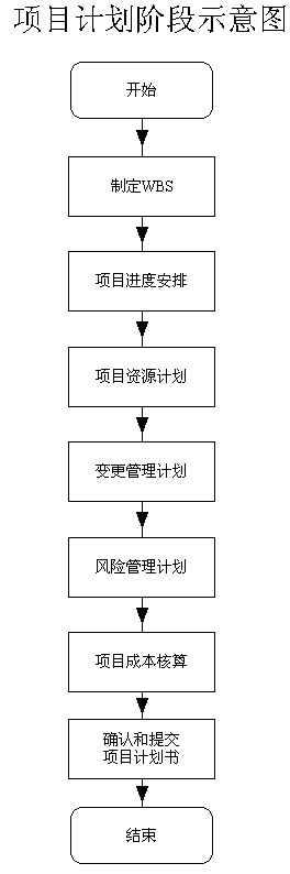 项目计划阶段.jpg