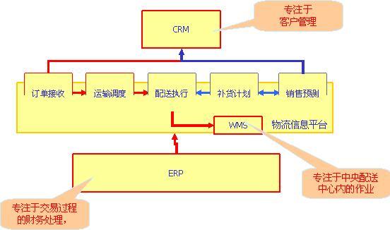 国美物流组织结构图