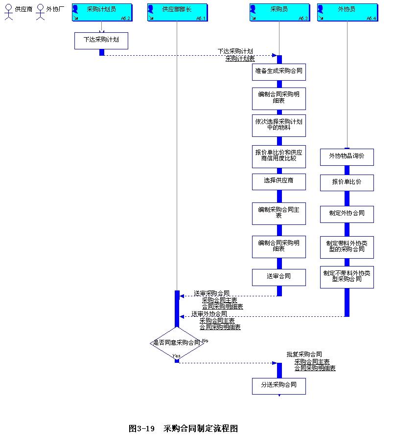 流程图 - 制造行业 - itpub论坛-中国最专业的it技术
