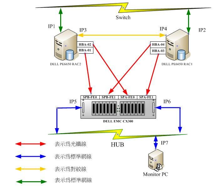只需在两个节点的 /etc/hosts 文件中定义虚拟 IP 地址。当您运行 Oracle Universal Installer 时,该程序启动 Oracle 的虚拟互联网协议配置助手 (VIPCA),也就说 Oracle 将自动配置公共虚拟 IP 地址。当运行 srvctl start nodeapps -n <node_name> 命令时,所有的虚拟 IP 地址将被激活。这就是将要在客户端 tnsnames.