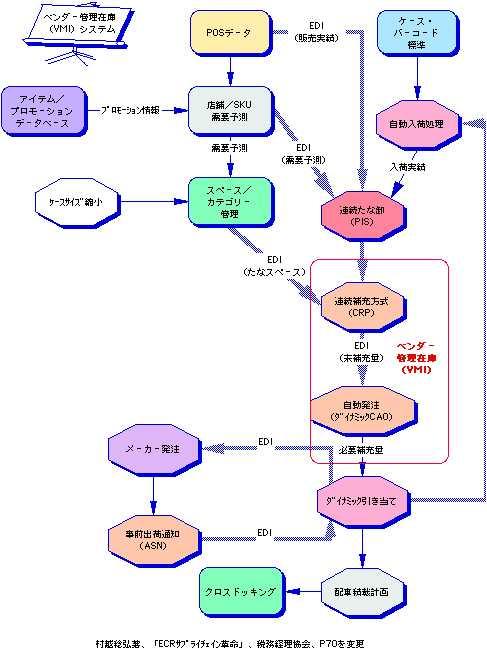 求vmi业务流程图以及企业内部库存管理业务流程图