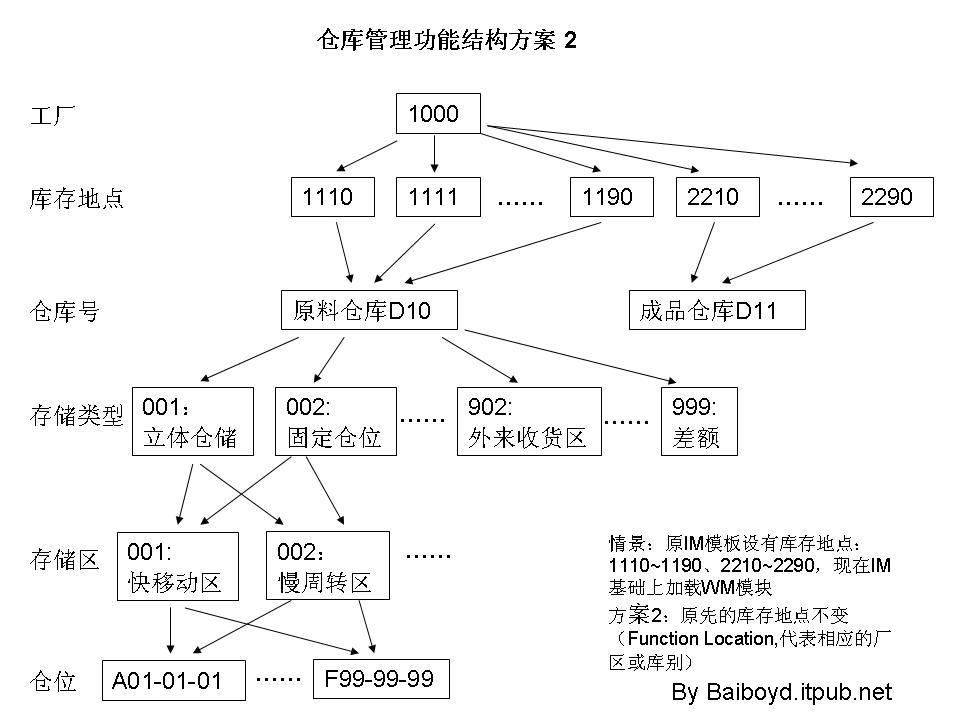 仓库管理功能结构方案