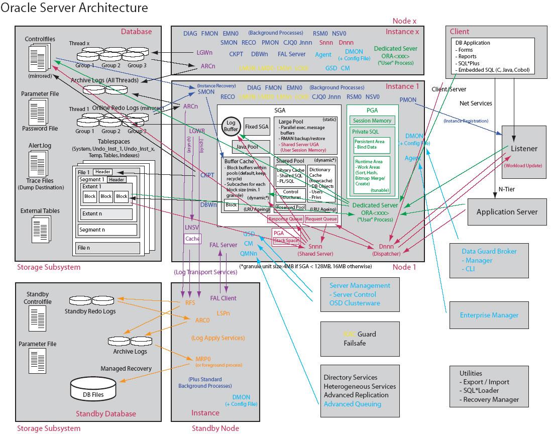 10g的体系结构图