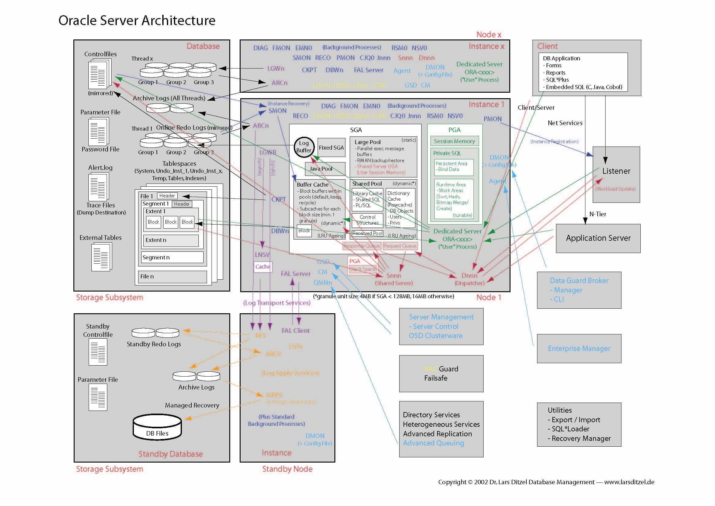 Oracle database 10g architecture figureg23391654 oracle oracle database architecture oraarchg pooptronica Choice Image